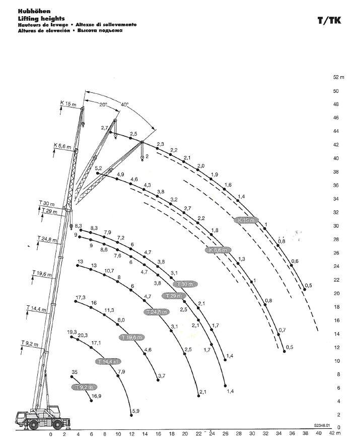 Graf nosnosti