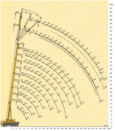 Mobilní jeřáb 1055/1 - graf nosnosti