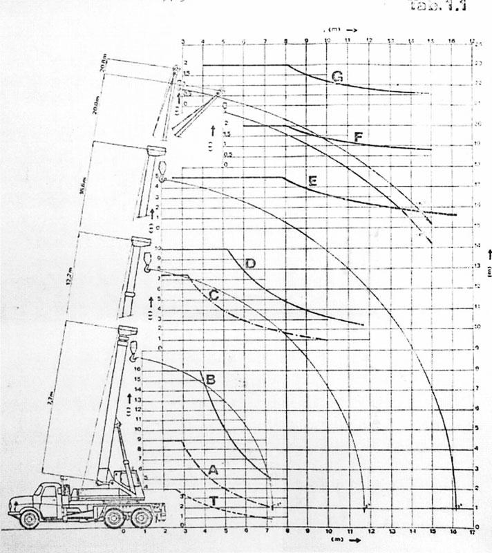 Jeřáb AD 160 Graf náhled