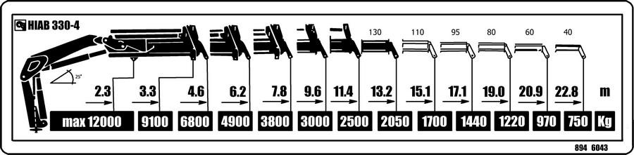 Graf nosnosti hydraulické ruky IVECO
