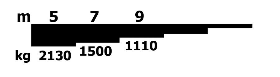 Graf nosnosti hydraulického drapáku SCANIA